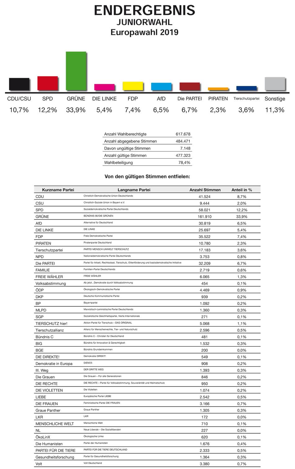 Ergebnis der Juniorwahl 2019 im Bundesgebiet