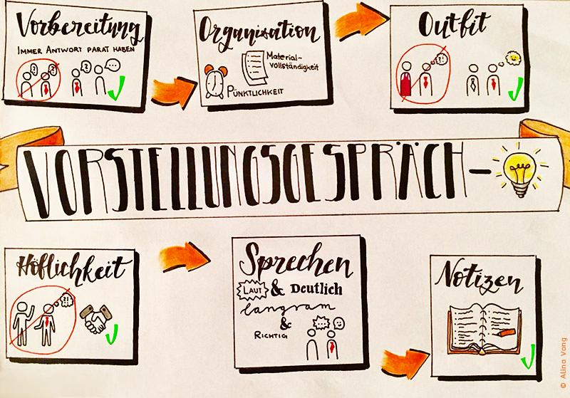 Tipps für das Vorstellungsgespräch (© Alina Vong)